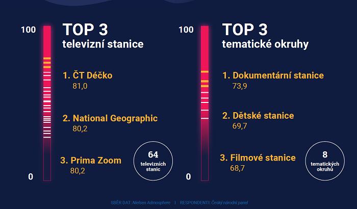 Ukázka z Atmedia Index, zdroj: Atmedia