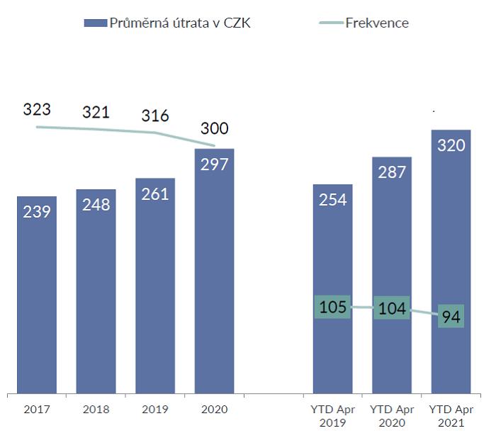 Frekvence nákupů a průměrná útrata při každé příležitosti, zdroj: GfK