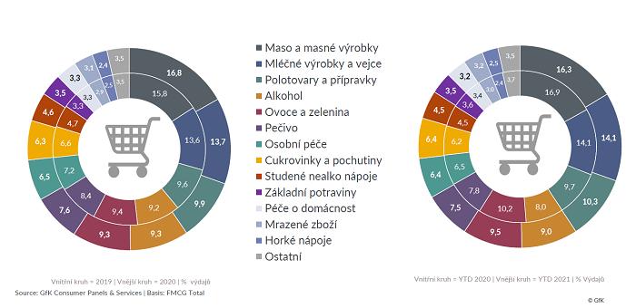 Složení nákupního košíku ve srovnání 2019 vs. 2020 a 2020 vs. 2021, zdroj: GfK