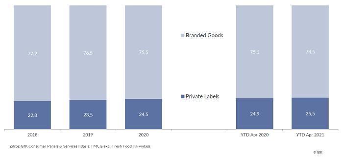 Nákupy privátních značek (% výdajů), zdroj: GfK