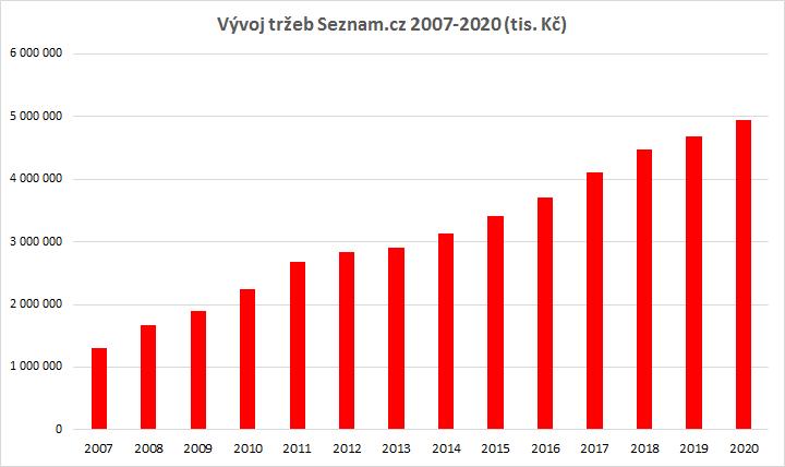 Vývoj tržeb společnosti Seznam.cz, zdroj: výroční zprávy a Seznam.cz