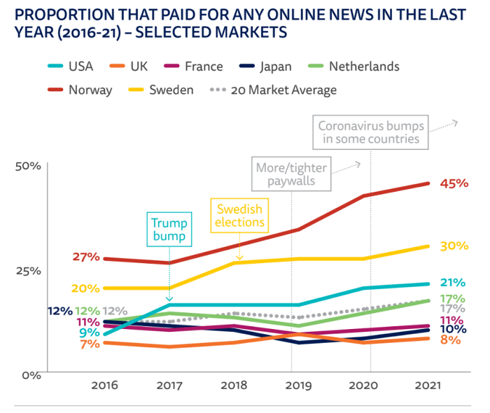 Vývoj plateb za online zpravodajství ve vybraných zemích 2016-2021, zdroj: Reuters Institute