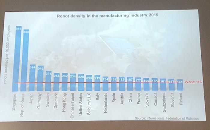 Míra robotizace průmyslu ve světě, Česká republika se ke světové špičce nevešla, zdroj: International Federation of Robotics.