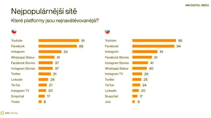Nejpopulárnější sociální sítí stále zůstává YouTube a Facebook, zdroj: AMI Digital Index.