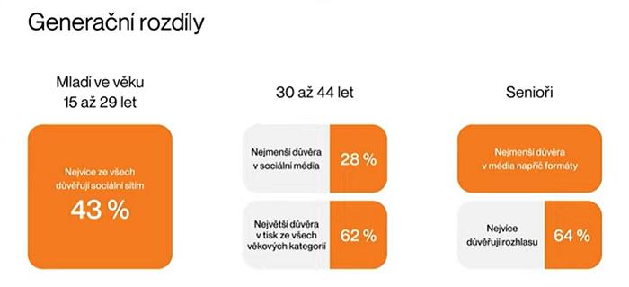 Zdroj: AMI Digital Index 2021