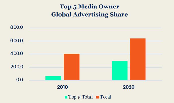 Podíl pěti nejsilnějších mediálních vlastníků (mld. USD)) na reklamních příjmech 2010 a 2020, zdroj: GroupM
