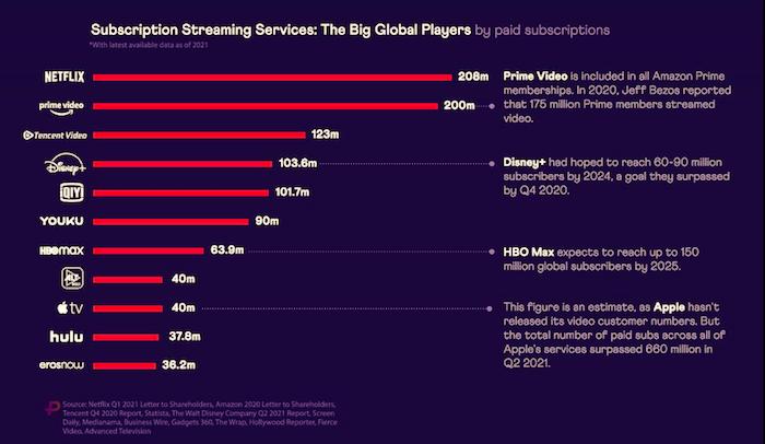 Počet předplatitelů jednotlivých streamovacích služeb (u Netflixu ještě není započítán nárůst za poslední čtvrtletí), zdroj: zdroj: Purely Streamonomics & Visual Capitalist.