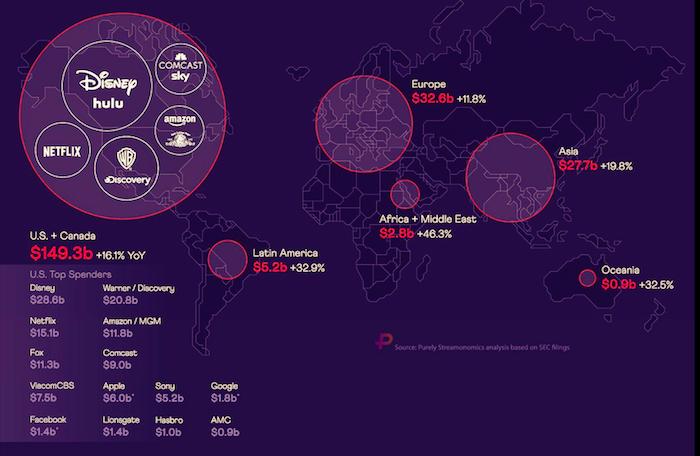 Výše investic do tvorby obsahu podle společností a regionů, zdroj: Purely Streamonomics & Visual Capitalist