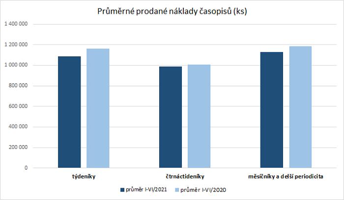 Průměrný prodaný náklad časopisů v 1. pololetí 2021, zdroj: ABC ČR