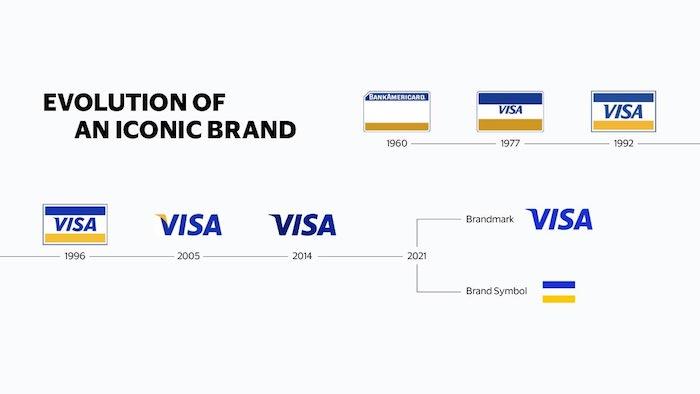 Vývoj vizuální identity značky Visa, zdroj: Visa