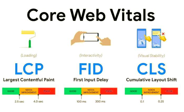 Co vše se skrývá za Core Web Vitals, zdroj: Web.dev.