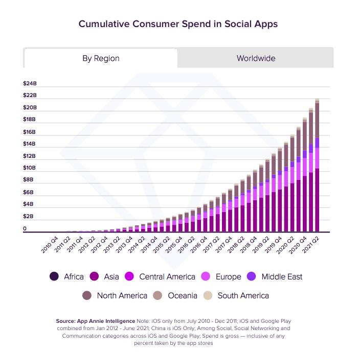 Útrata uživatelů v sociálních aplikacích podle regionů, zdroj: App Annie