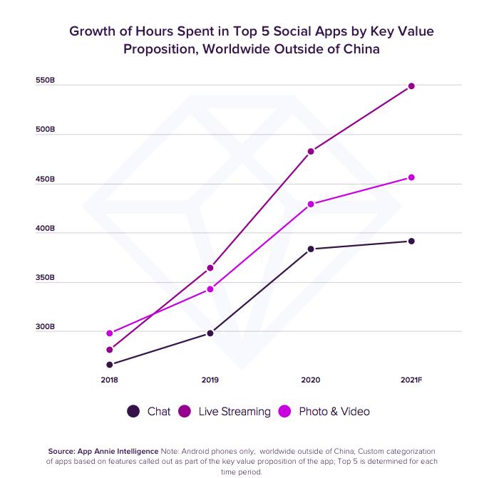 Čas strávený jednotlivými aktivitami v sociálních aplikacích, zdroj: App Annie