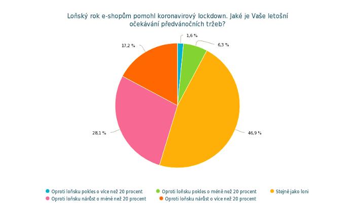 Očekávání předvánočních tržeb českých e-shopů, zdroj: We-Do