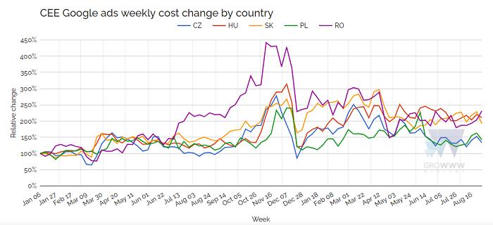 Vývoj nákladů na reklamu na Googlu v roce 2021 v zemích CEE, zdroj: Groww Digital