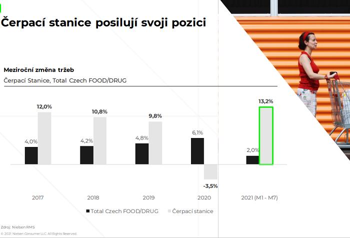 Meziročně čerpacím stanicím narostly tržby o 13,2 %, zdroj: NieslenIQ