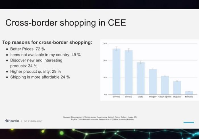 Zákazníci ze střední a východní Evropy nakupují na zahraničních e-shopech, důvodem jsou lepší ceny a šíře nabídky, zdroj: prezentace T. Bravermana na International E-Commerce Summit