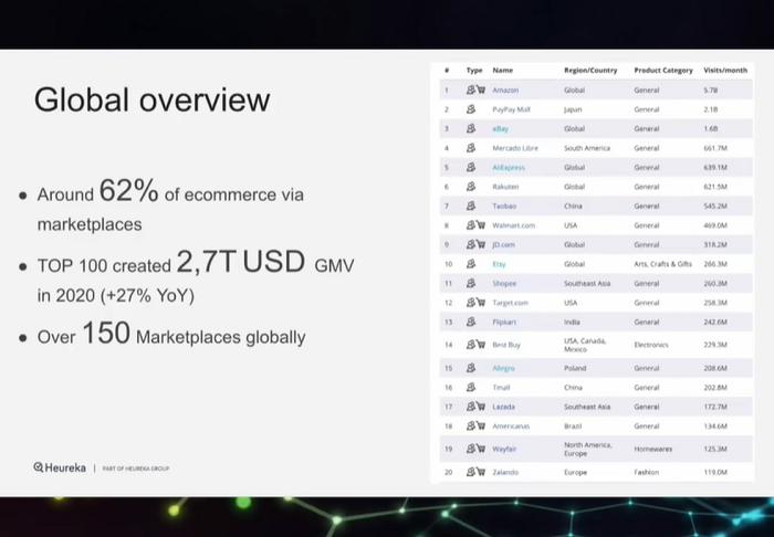 Na světě funguje více než 150 tržišť, zdroj: prezentace T. Bravermana na International E-Commerce Summit