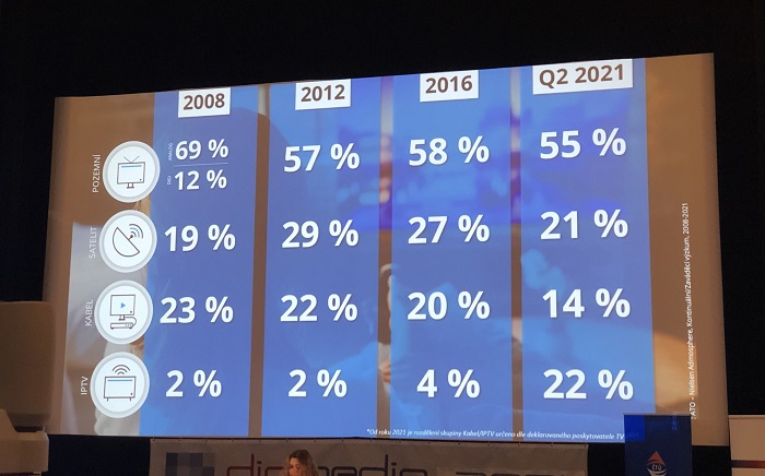 Vývoj příjmu TV signálu, zdroj: ATO-Nielsen Admosphere, Digimedia 2021
