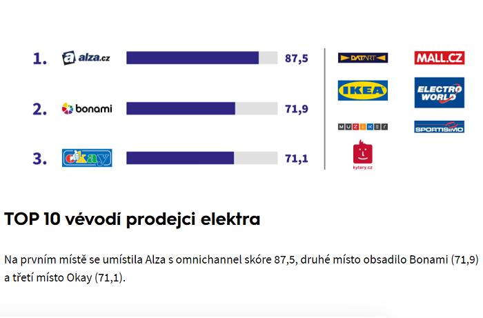 Nejlépe zvládá omnichannel řešení Alza.cz. zdroj: Shopsys
