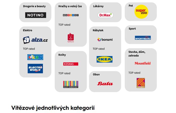 Tyto firmy jsou podle analýzy Shopsys na tom v rámci omnichannelu velmi dobře, zdroj: Shopsys