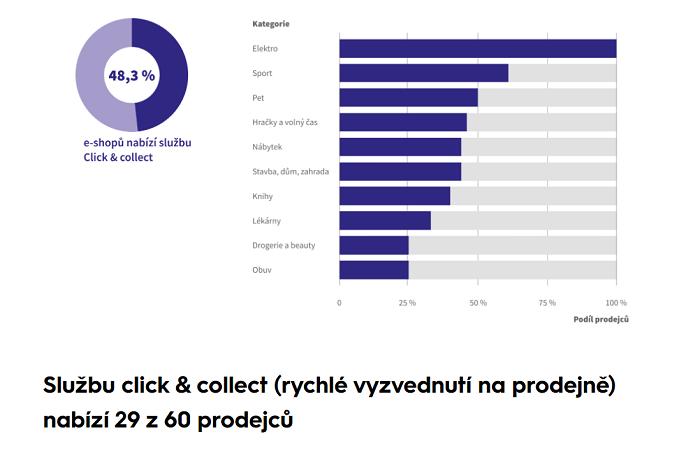 Služba Click&Collect není úplně rozšířena, například 18 prodejců avizuje, že je zboží možné vyzvednout ihned. Dalších 9 nabízí vyzvednutí do hodiny, další 4 do 4 hodin, zdro: Shppsys