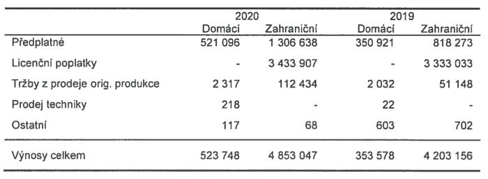 Zdroj: Výroční zpráva 2020 HBO Europe