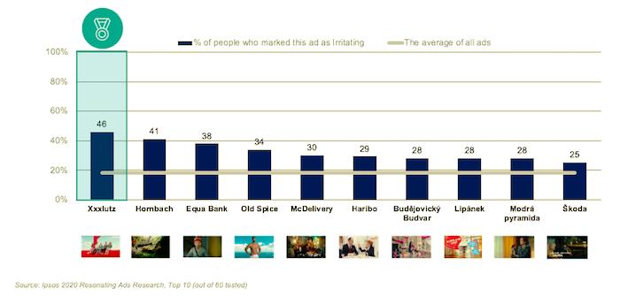Zdroj: Ipsos (n=606, online dotazování na Ipsos CASI panelu)