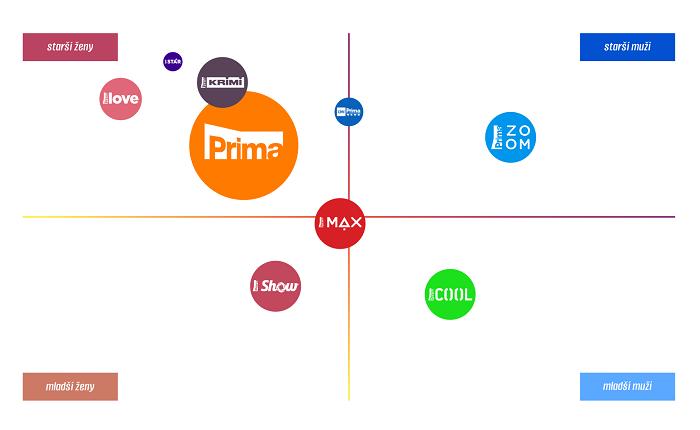 Rozložení kanálů skupiny Prima podle věku apohlaví, zdroj: FTV Prima