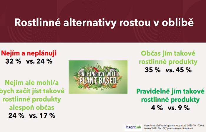 Již 45 % Čechů občas konzumuje rostlinné alternativy, zdroj: Prezentace A.Vozníkové