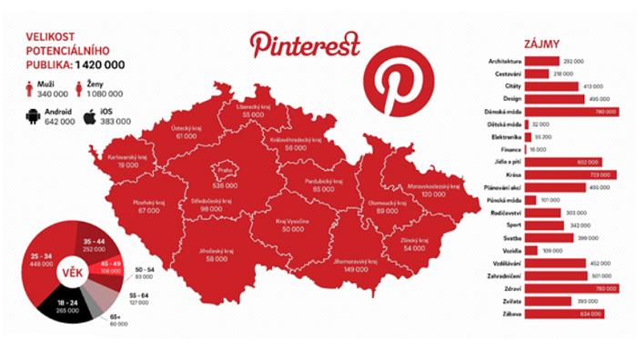 """Uživatelé """"českého Pinterestu"""", zdroj: Pinterest, sběr dat 4.8. 2021"""
