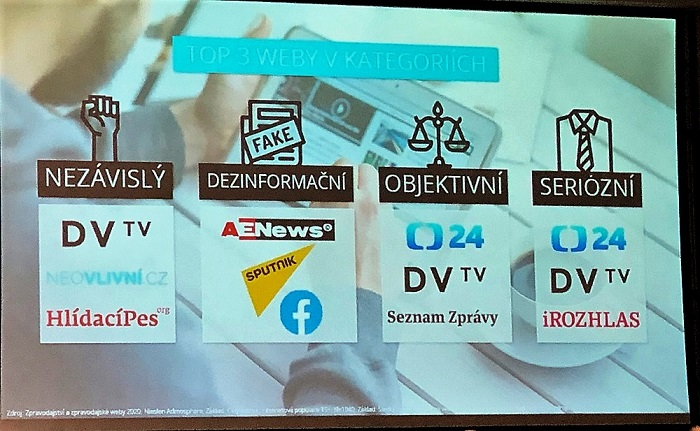 Jak vnímají Češi zpravodajské weby podle kategorií (TOP 3 pro vybrané kategorie). Zdroj: studie Zpravodajství a zpravodajské weby 2020