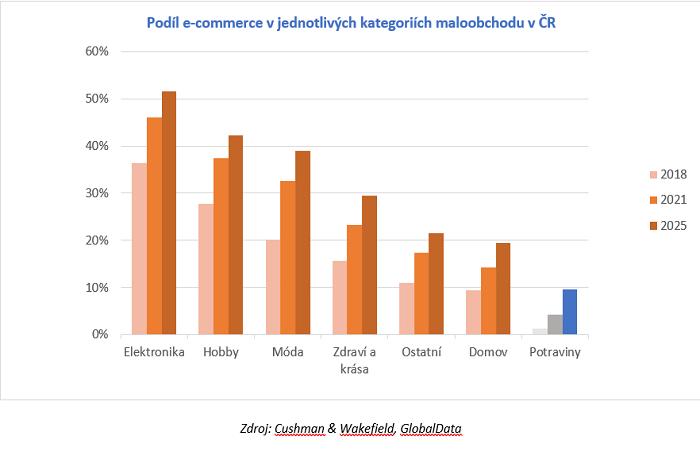 Prodej potravin online roste, aktuálně v ČR dosahuje 4,2 %, zdroj: Cushman & Wakefield, GlobalData