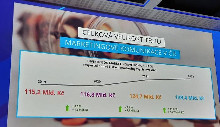 Odhadovaný vývoj marketingových investic do roku 2022, zdroj: Nielsen Admosphere, prezentováno na Brand Management, foto: MediaGuru.cz