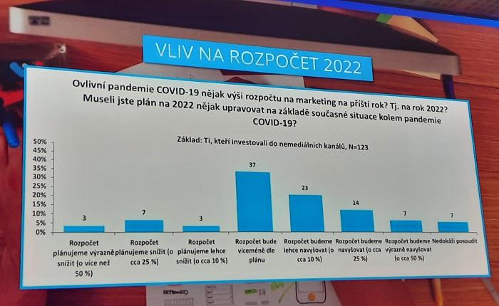 Odhad velikosti rozpočtu pro komunikaci v roce 2022, zdroj: Nielsen Admosphere, prezentováno na Brand Management, foto: MediaGuru.cz