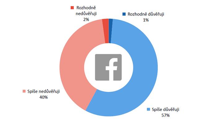 Do jaké míry důvěřujete zprávám, které sdílí Vaši přátelé na sociálních sítích? (N=510)