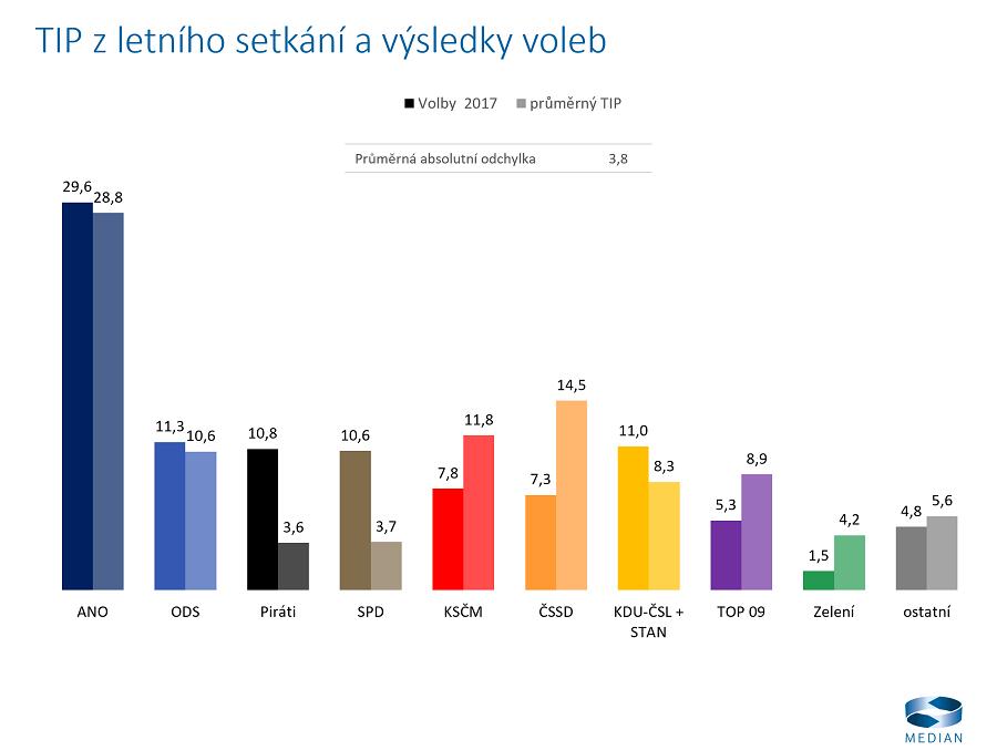Tipování klientů a partnerů na červnovém setkání a reálné výsledky voleb, zdroj: Median