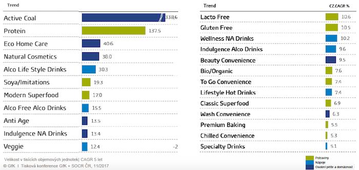 Top trendy při nákupu potravin, nápojů, kosmetiky i drogerie domácností, zdroj: GfK