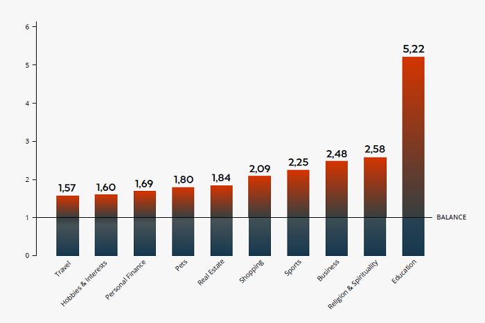 Podle Indexu čtenáře je v médiích nadměrně pokrýván vzdělání, náboženství, obchod nebo sport, zdroj: Strossle.