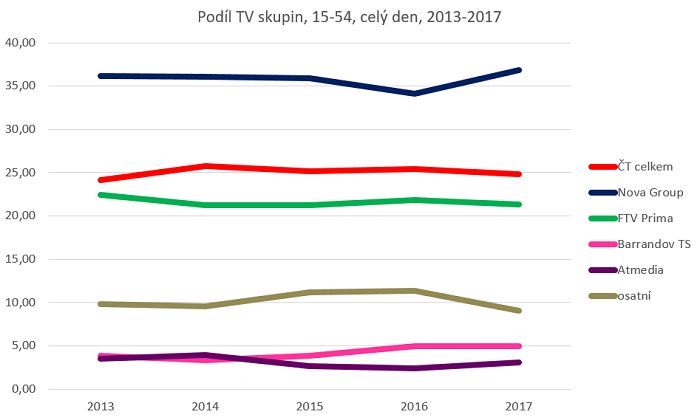 ATO-Nielsen Admosphere, údaje v procentech