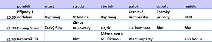 Hlavní vysílací čas ČT1, leden 2018