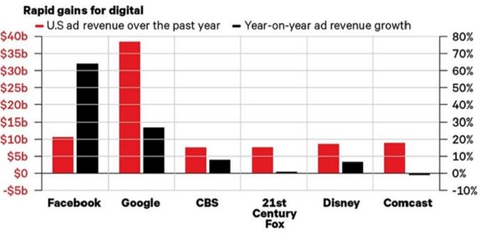 Meziroční revenue mediálních skupin v miliardách dolarů. Facebook má vyšší meziroční růst než Google. Zdroj: Salesforce.com.