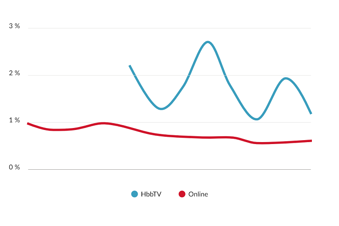 CTR HbbTV vs. Online formáty v průběhu roku 2017, zdroj: R2B2 - RTB Index