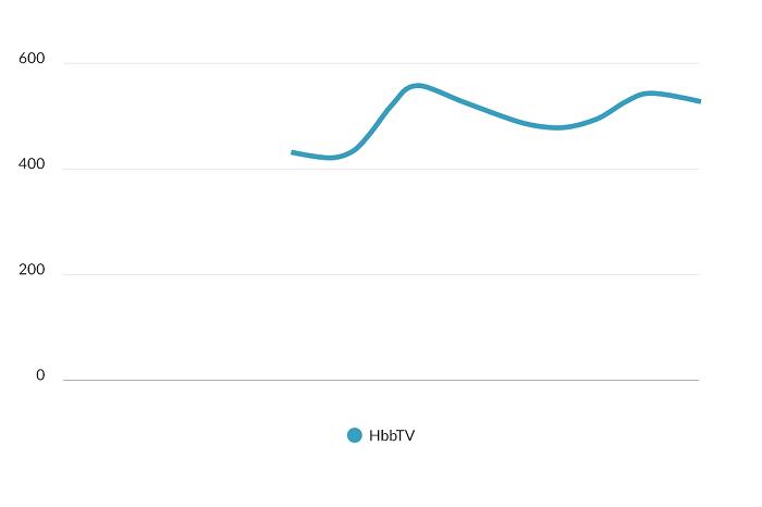 CPM HbbTV televizního banneru v CZK v průběhu roku 2017, zdroj: R2B2 - RTB Index