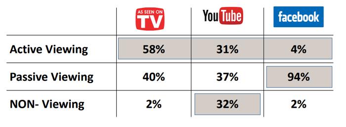 Počet lidí sledujících v průměru vteřinu reklamního vysílání
