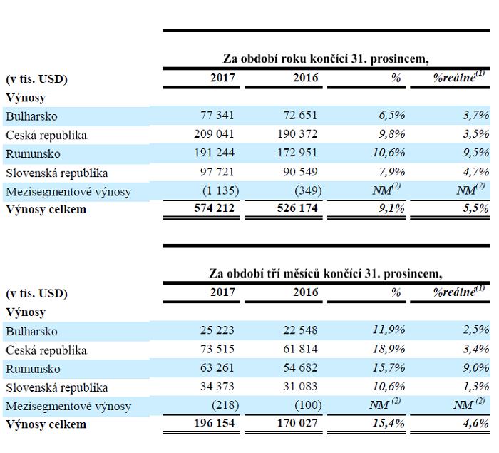 Výnosy CME v zemích, ve kterých působí, zdroj: CME
