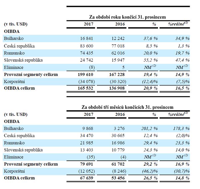 OIBDA v zemích CME, zdroj: CME