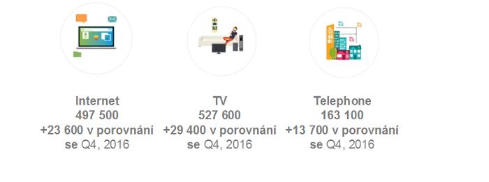 Výsledky služeb UPC k 31.12. 2017, zdroj: UPC ČR