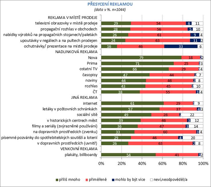 Přesycení reklamou, zdroj: Češi a reklama 2018