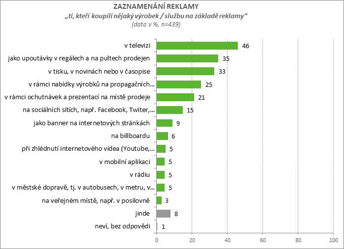Zaznamenání reklamy, zdroj: Češi a reklama 2018